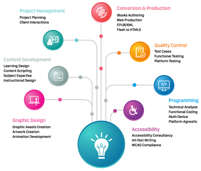 Digital and Learning Solutions