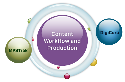 Content Workflow and Production