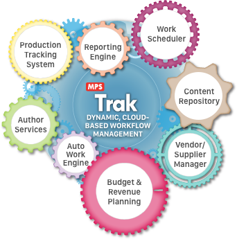 MPSTrak - Cloud Based Workflow and Content Management Platform, Content Management Tool